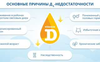 Симптомы и причины дефицита витамина D в организме человека